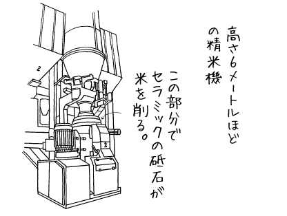 高さ6メートルほどの精米機。この部分でセラミックの砥石が米を削る。