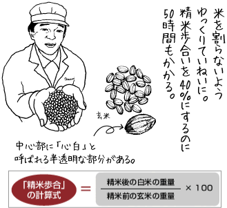 米を割らないようゆっくりていねいに。精米歩合いを40%にするのに50時間もかかる。中心部に「心白」と呼ばれる半透明な部分がある。